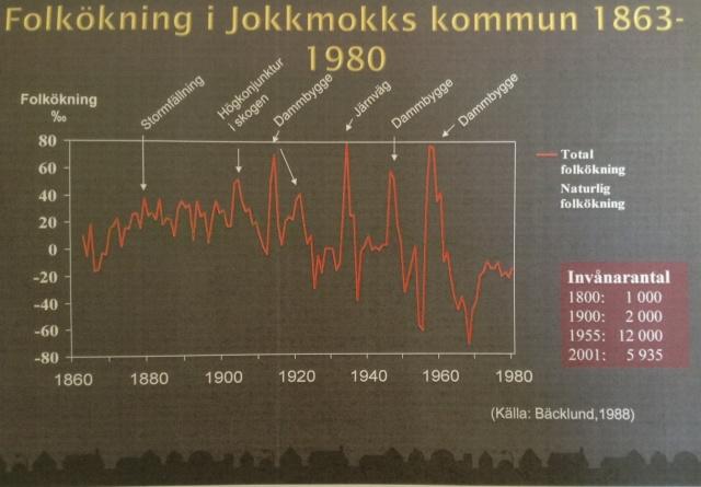 Befolkningsfluktation i Jokkmokk 1860-1980.
