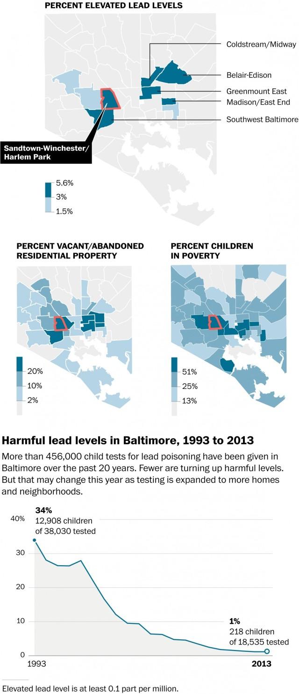 Kartor över Baltimore som bl.a. visar korrelationen mellan förhöjda blyhalter i hus, övergivna kvarter och barnfattigdom. Grafik ur Washington Post.